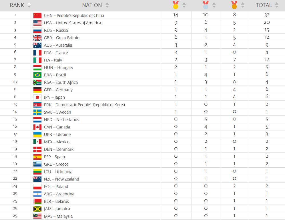 medagliere europei 2018 - photo #46
